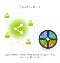 Device-Sharing